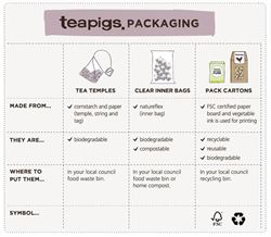 Teapigs Packaging